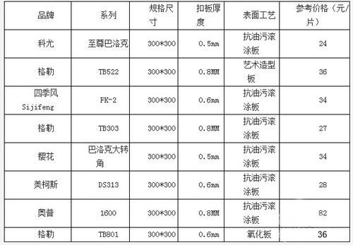 铝扣板价格一览表-跟着铝扣板生产厂家来看看吧